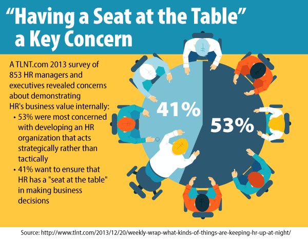 Having a Seat at the Table: a Key Concern