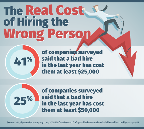 The Real Cost of Hiring the Wrong Person
