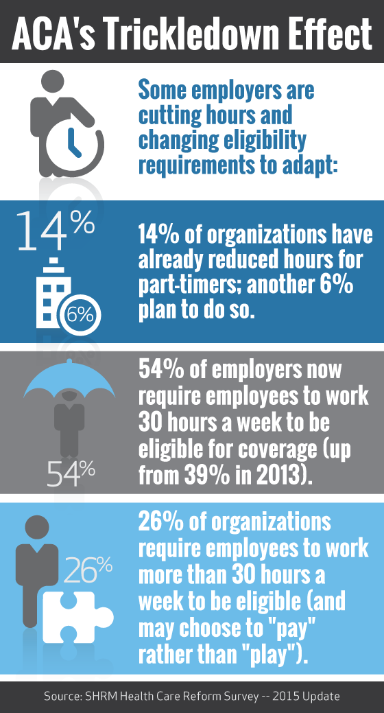 INFOGRAPHIC: ACA's Trickledown Effect Some employers are cutting hours and changing eligibility requirements to adapt.