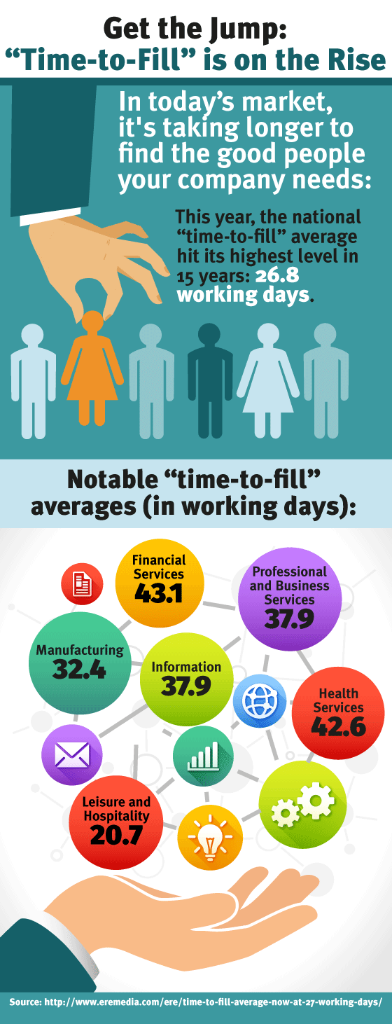 Infographic: Get the Jump: Time-to-Fill is on the Rise