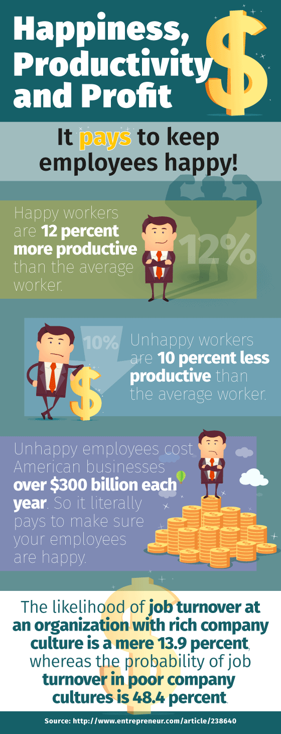 Infographic: Happiness, Productivity and Profit