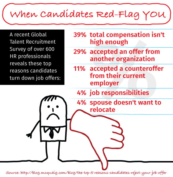 Infographic: When Candidates Red-Flag YOU