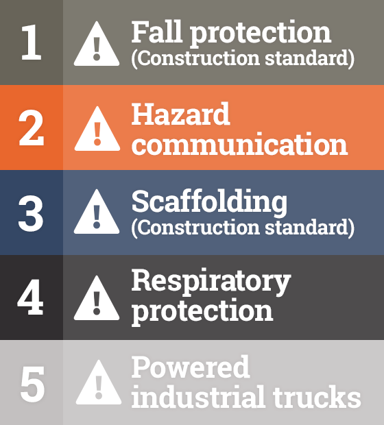 Infographic: OSHA's TOP 5 Most Frequently Cited Violations