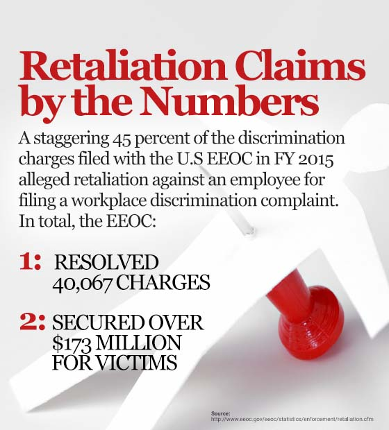 Retaliation Claims by the Numbers