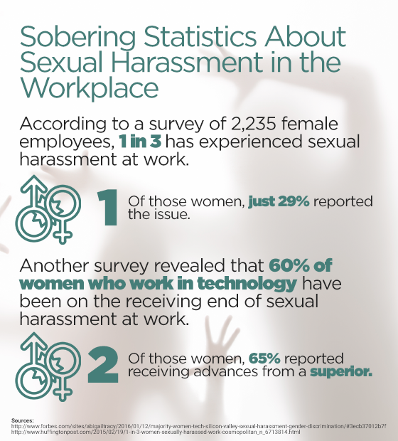 Sobering Statistics About Sexual Harassment in the Workplace