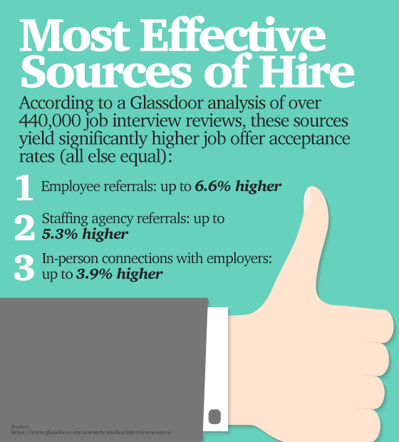 Most Effective Sources of Hire