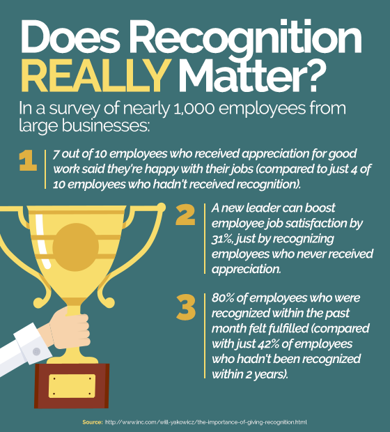INFOGRAPHIC: Does Recognition REALLY Matter?
