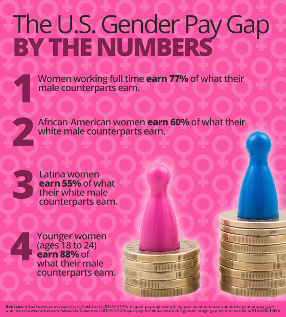 INFOGRAPHIC: The US Gender Pay Gap