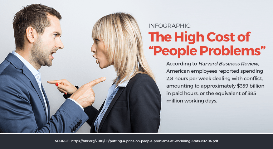 Infographic: The High Cost of People Problems