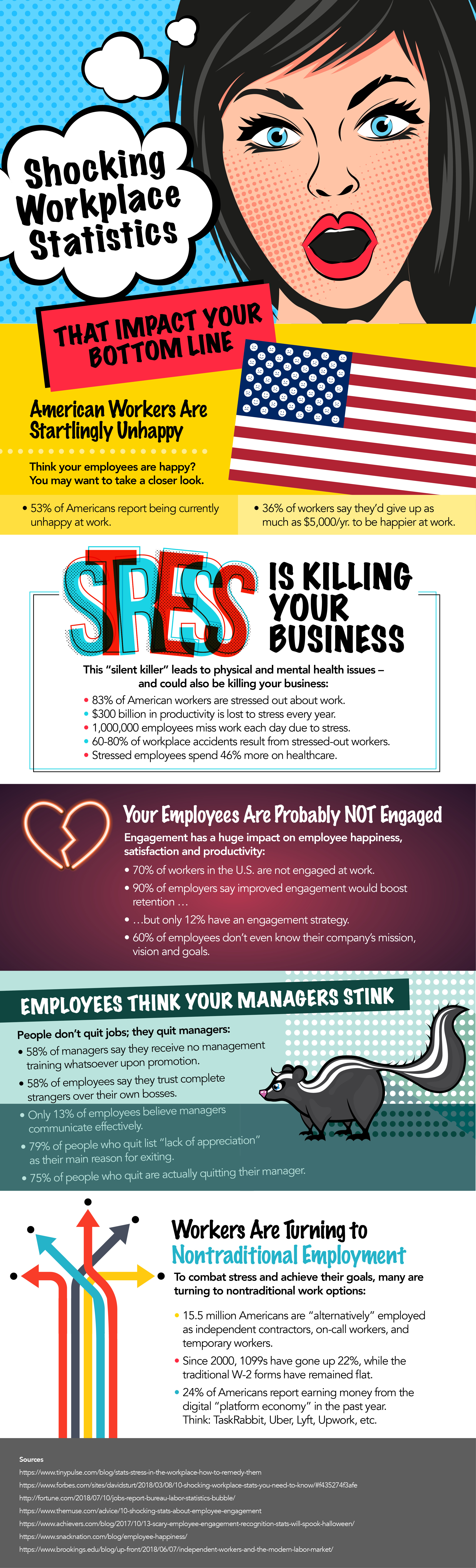 Shocking Workplace Statistics That Impact Your Bottom Line
